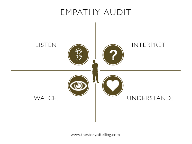 books on how to learn empathy