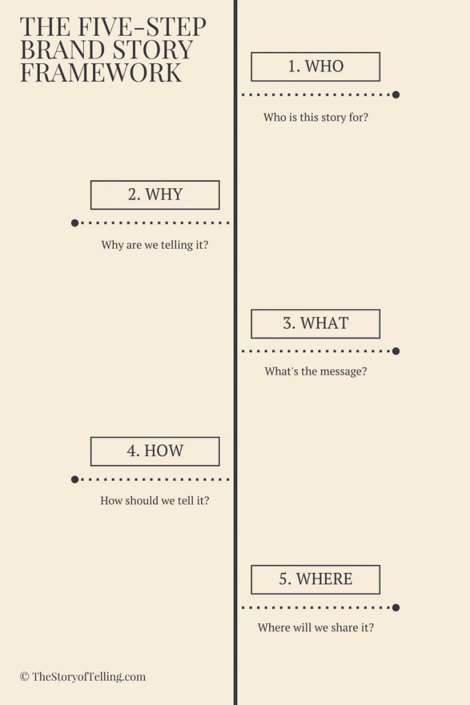 the-five-step-brand-story-framework