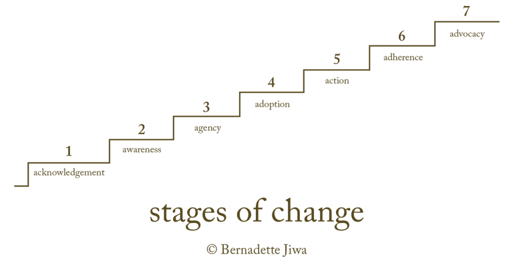 is in their change process and to meet them where they are  here are  seven stages people can progress through as they alter their opinion or  behaviour